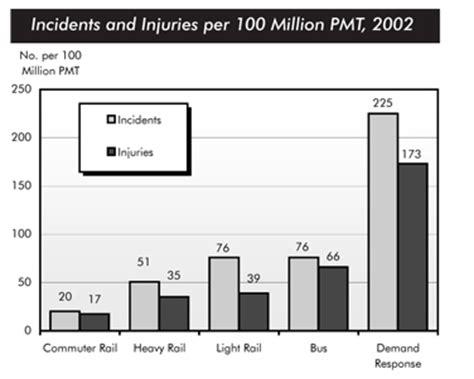 Cars are dangerous essay